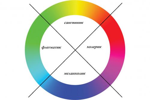 Как определить характер по цвету
